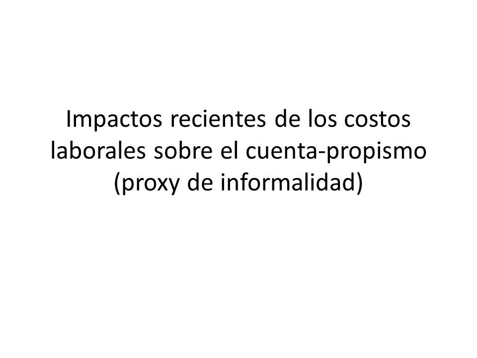 Impactos recientes de los costos laborales sobre el cuenta-propismo (proxy de informalidad)