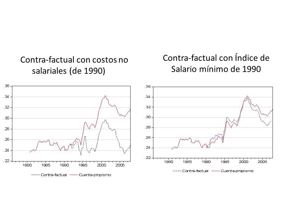 Contra-factual con costos no salariales (de 1990) Contra-factual con Índice de Salario mínimo de 1990