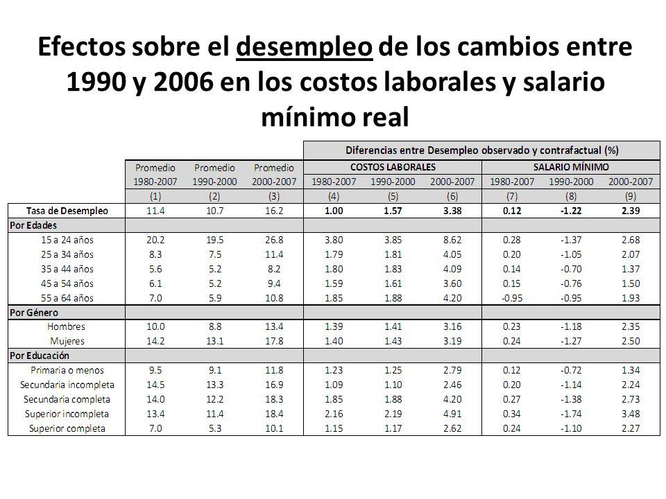 Efectos sobre el desempleo de los cambios entre 1990 y 2006 en los costos laborales y salario mínimo real