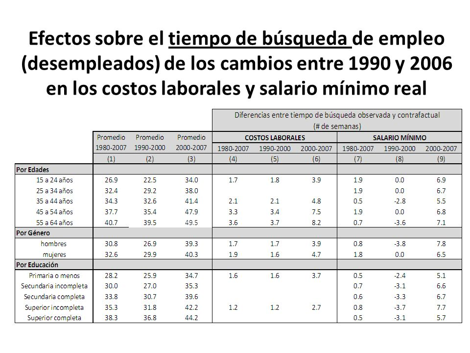 Efectos sobre el tiempo de búsqueda de empleo (desempleados) de los cambios entre 1990 y 2006 en los costos laborales y salario mínimo real