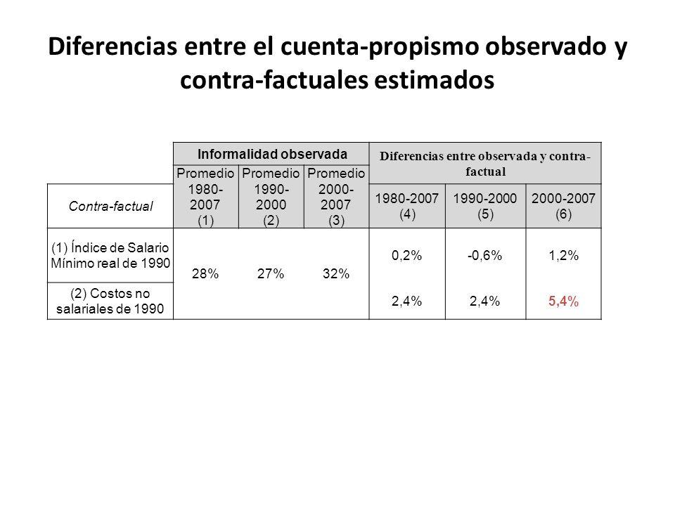 Informalidad observada Diferencias entre observada y contra- factual Promedio 1980- 2007 (1) Promedio 1990- 2000 (2) Promedio 2000- 2007 (3) Contra-factual 1980-2007 (4) 1990-2000 (5) 2000-2007 (6) (1) Índice de Salario Mínimo real de 1990 28%27%32% 0,2%-0,6%1,2% (2) Costos no salariales de 1990 2,4% 5,4% Diferencias entre el cuenta-propismo observado y contra-factuales estimados