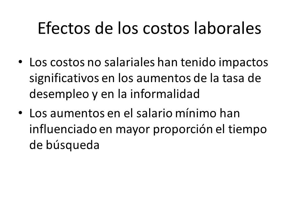 Efectos de los costos laborales Los costos no salariales han tenido impactos significativos en los aumentos de la tasa de desempleo y en la informalidad Los aumentos en el salario mínimo han influenciado en mayor proporción el tiempo de búsqueda
