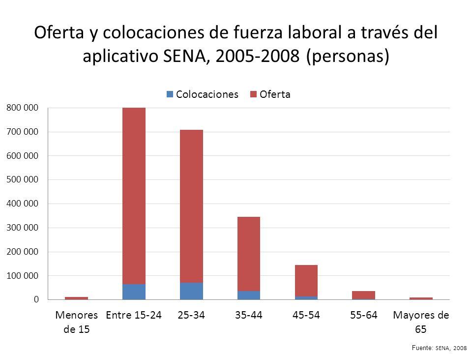 Oferta y colocaciones de fuerza laboral a través del aplicativo SENA, 2005-2008 (personas) Fuente: SENA, 2008