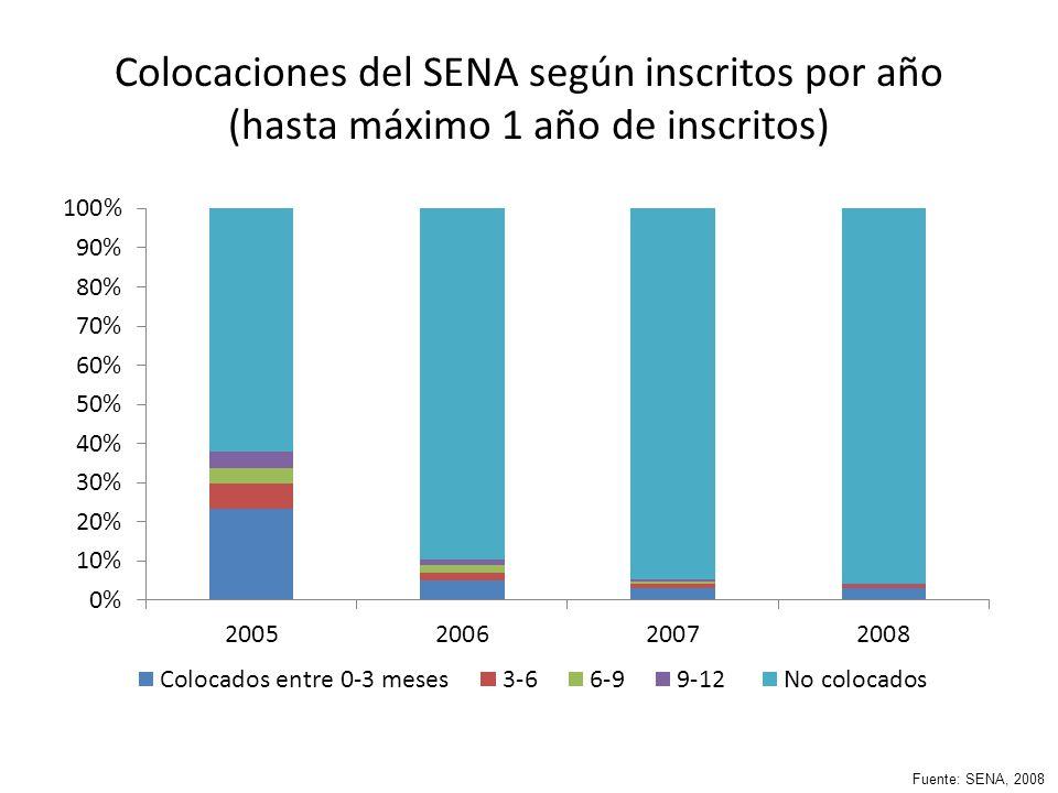 Colocaciones del SENA según inscritos por año (hasta máximo 1 año de inscritos) Fuente: SENA, 2008