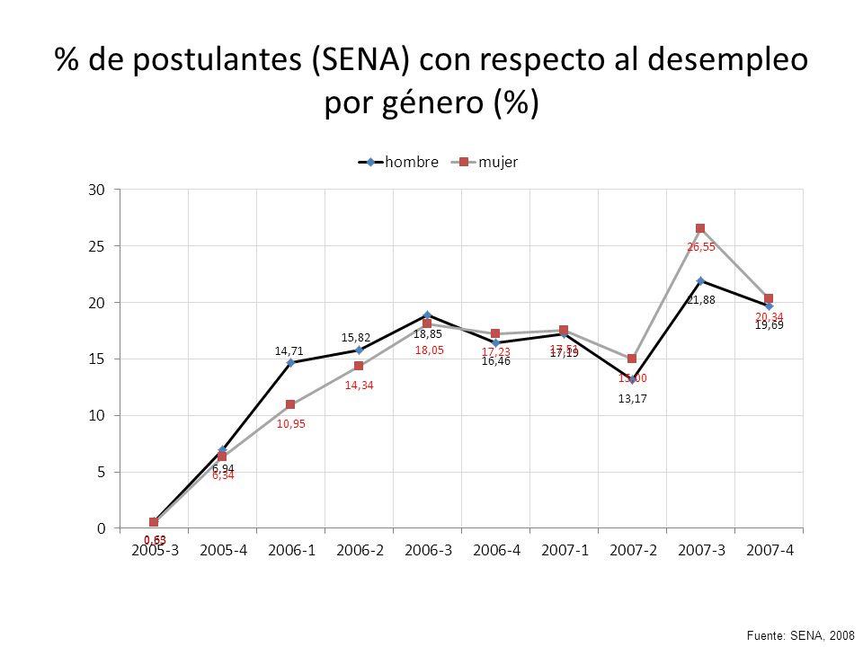 % de postulantes (SENA) con respecto al desempleo por género (%) Fuente: SENA, 2008