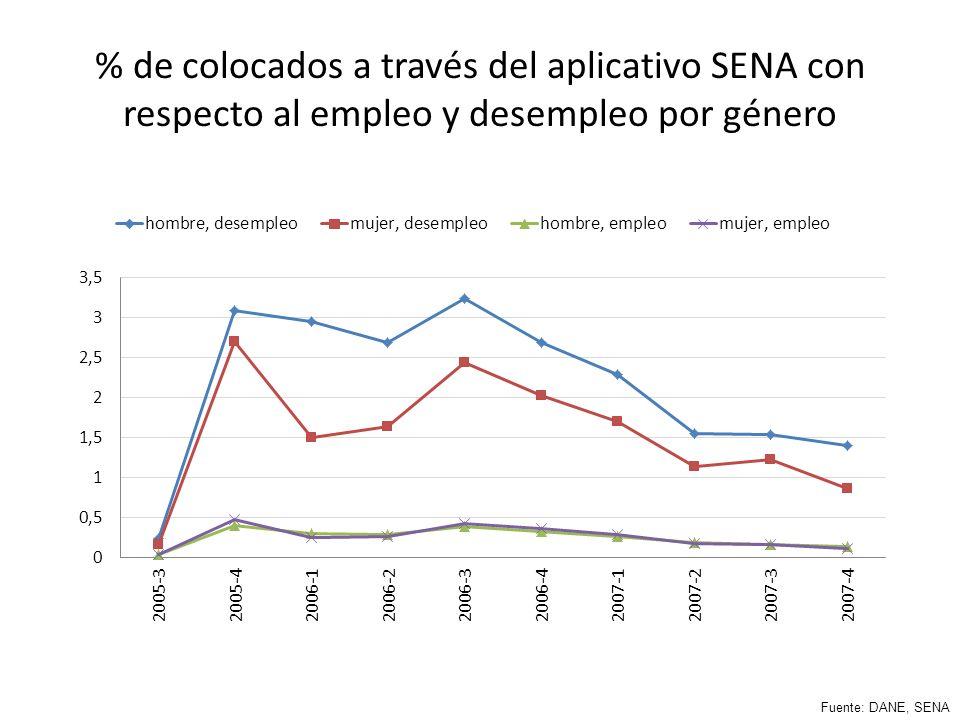% de colocados a través del aplicativo SENA con respecto al empleo y desempleo por género Fuente: DANE, SENA