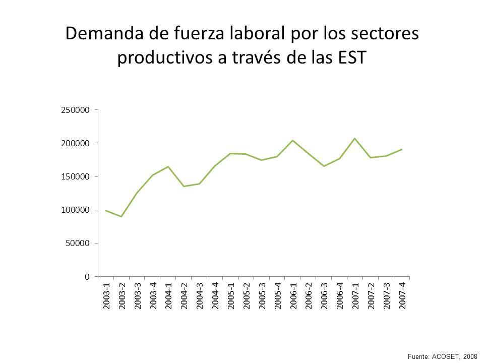 Demanda de fuerza laboral por los sectores productivos a través de las EST Fuente: ACOSET, 2008