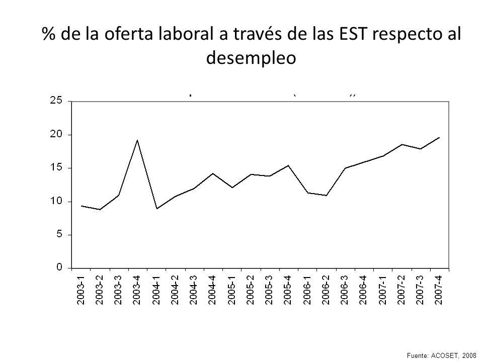 % de la oferta laboral a través de las EST respecto al desempleo Fuente: ACOSET, 2008