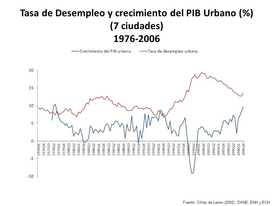 Tasa de Desempleo y crecimiento del PIB Urbano (%) (7 ciudades) 1976-2006 Fuente: Cifras de Lasso (2002), DANE, ENH y ECH