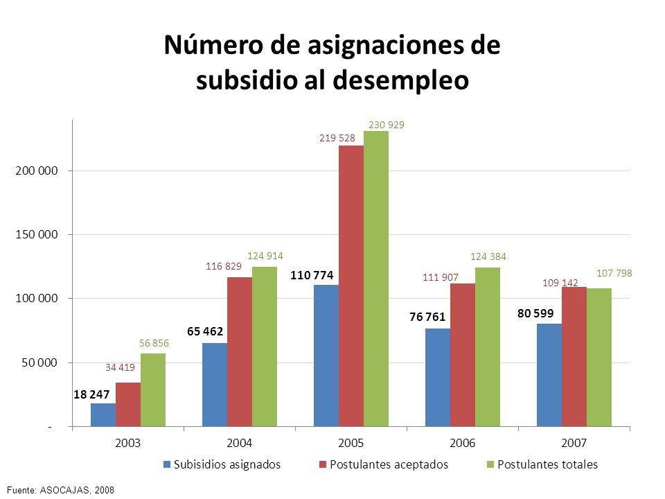 Número de asignaciones de subsidio al desempleo Fuente: ASOCAJAS, 2008