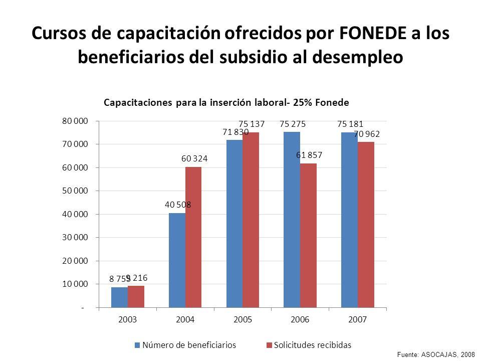 Cursos de capacitación ofrecidos por FONEDE a los beneficiarios del subsidio al desempleo Fuente: ASOCAJAS, 2008