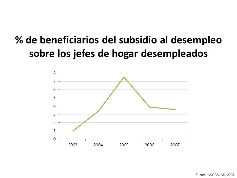 % de beneficiarios del subsidio al desempleo sobre los jefes de hogar desempleados Fuente: ASOCAJAS, 2008