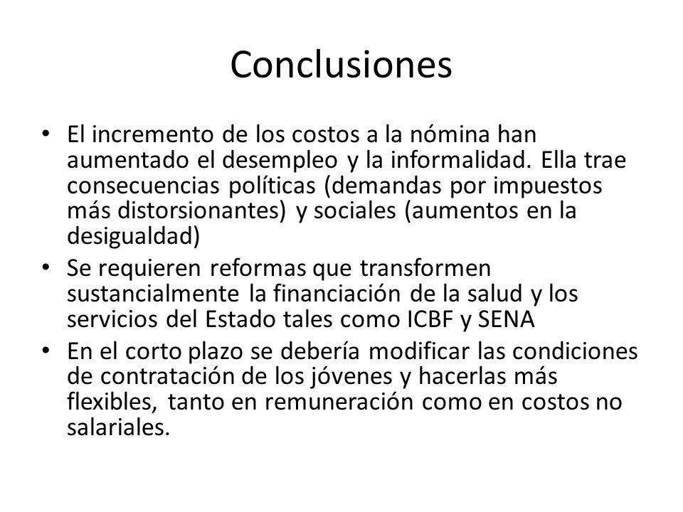 Conclusiones El incremento de los costos a la nómina han aumentado el desempleo y la informalidad.