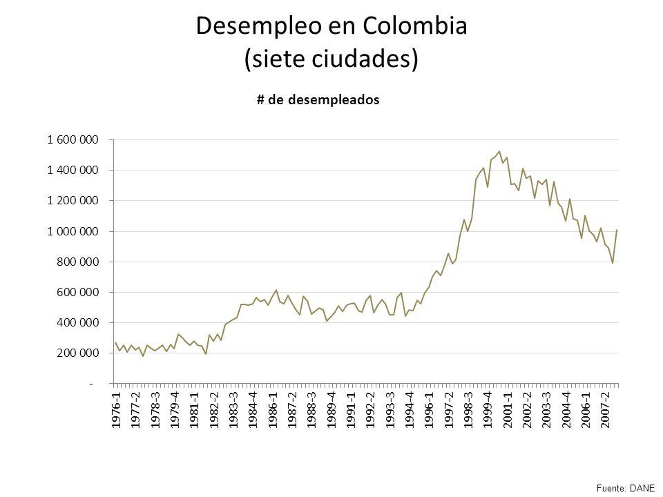 Desempleo en Colombia (siete ciudades) Fuente: DANE