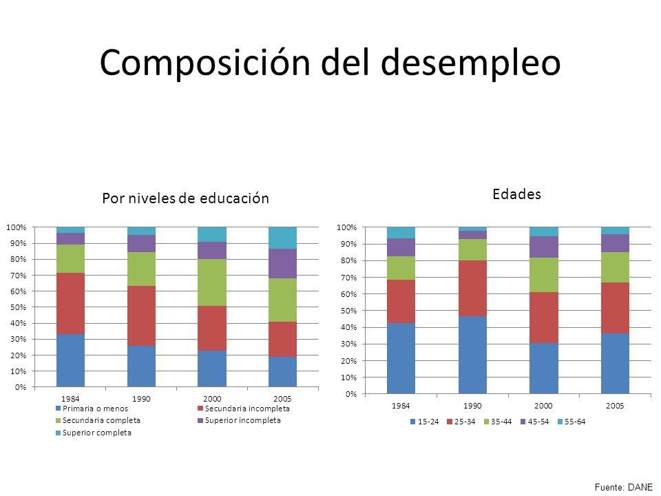 Composición del desempleo Por niveles de educación Edades Fuente: DANE