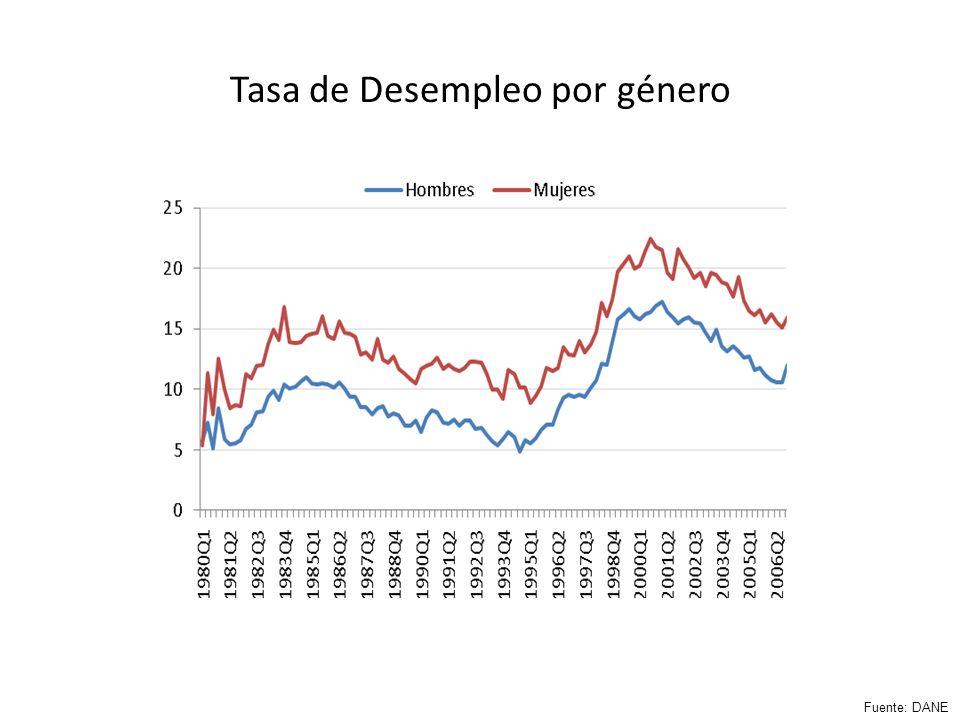 Tasa de desempleo para los distintos grupos de edad Fuente: DANE