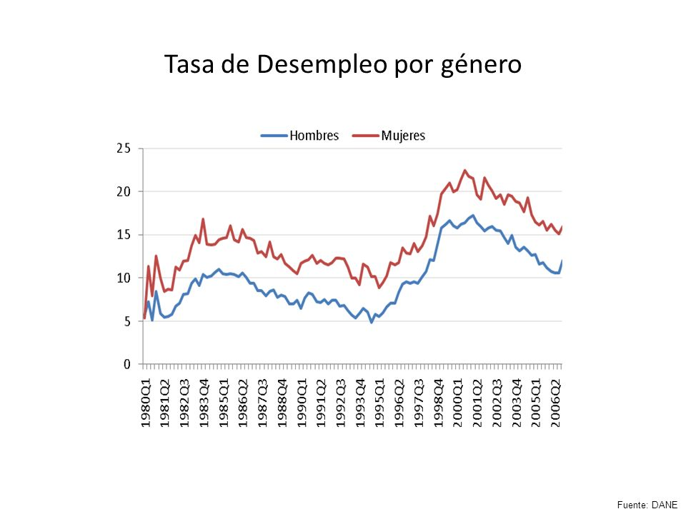 Tasa de Desempleo por género Fuente: DANE