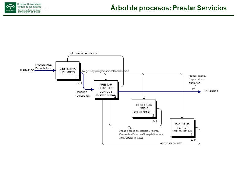 Árbol de procesos: Prestar Servicios GESTIONAR USUARIOS 1 A31 FACILITAR S. APOYO (HMQ/HMI/HRT/HSJD) 4 A34 PRESTAR SERVICIOS CLÍNICOS (HMQ/HMI/HRT/HSJD