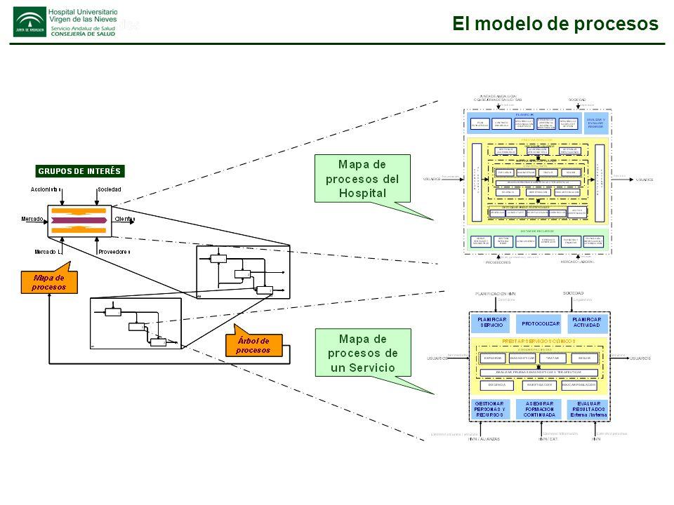 El modelo de procesos