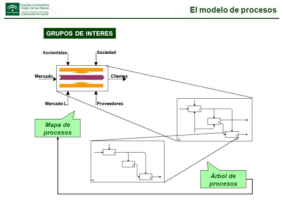 El ciclo de gestión de procesos Act Do Plan Check Valor añadido e Indicadores de proceso definidos Conocimiento de la Actividad Operativa Evaluación del proceso y su entorno Concreción de un Plan de mejora
