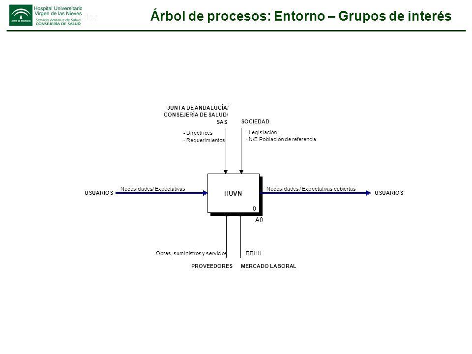 Árbol de procesos: Entorno – Grupos de interés HUVN 0 A0 RRHH MERCADO LABORALPROVEEDORES Obras, suministros y servicios - Legislación - N/E Población
