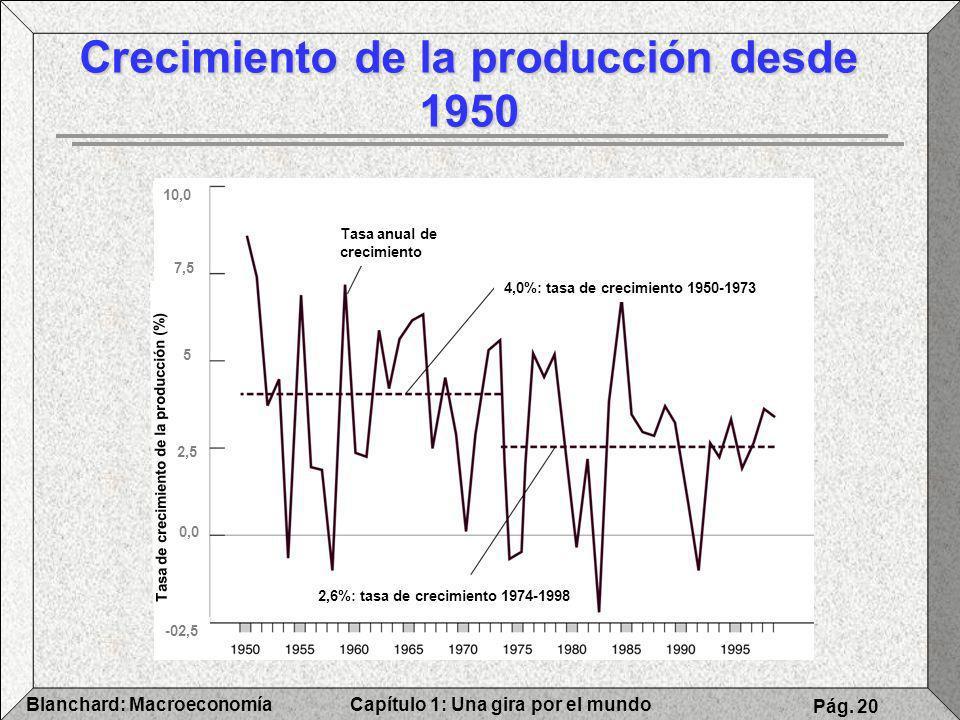 Capítulo 1: Una gira por el mundoBlanchard: Macroeconomía Pág. 20 Crecimiento de la producción desde 1950 Tasa anual de crecimiento 4,0%: tasa de crec