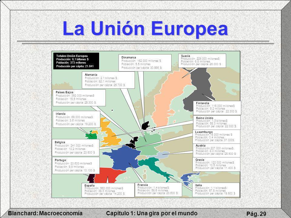 Capítulo 1: Una gira por el mundoBlanchard: Macroeconomía Pág. 29 La Unión Europea Dinamarca Producción: 162.000 millones $ Población: 5,5 millones Pr
