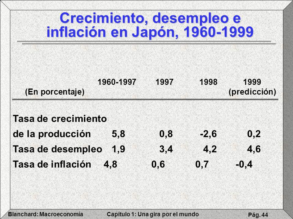 Capítulo 1: Una gira por el mundoBlanchard: Macroeconomía Pág. 44 1960-1997199719981999 (En porcentaje)(predicción) Tasa de crecimiento de la producci