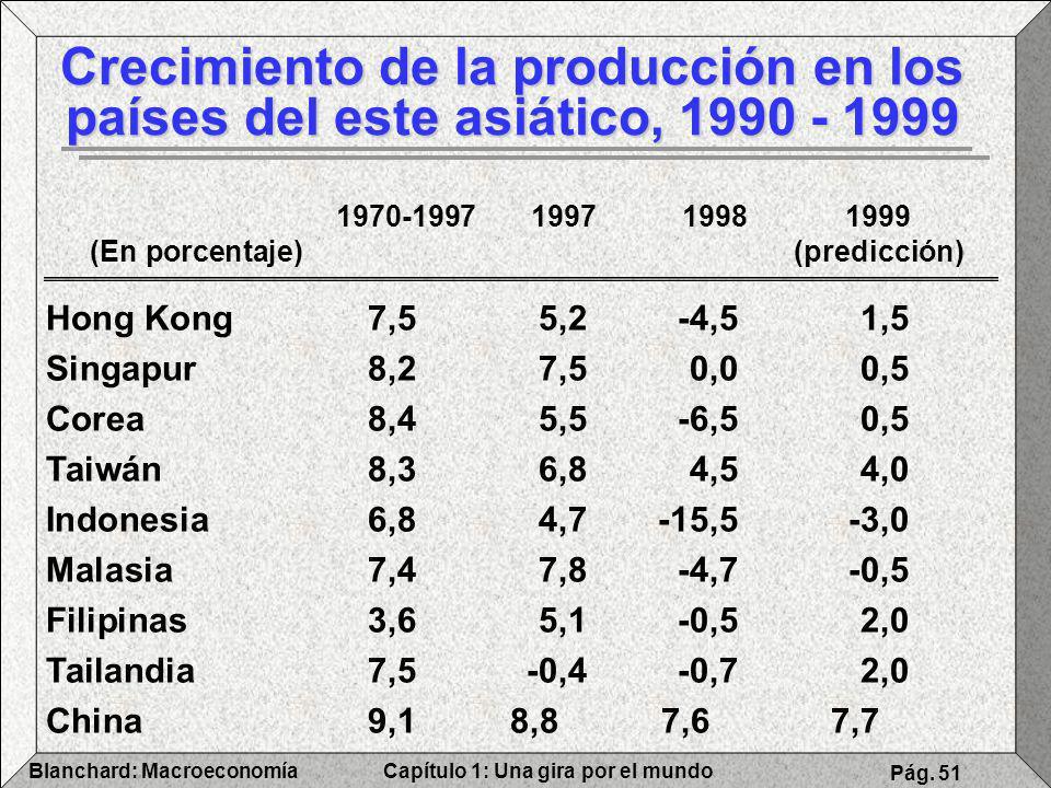 Capítulo 1: Una gira por el mundoBlanchard: Macroeconomía Pág. 51 Crecimiento de la producción en los países del este asiático, 1990 - 1999 1970-19971