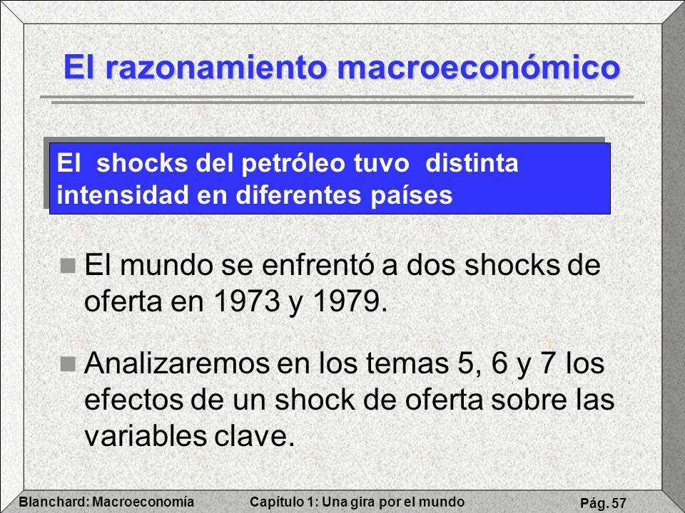 Capítulo 1: Una gira por el mundoBlanchard: Macroeconomía Pág. 57 El razonamiento macroeconómico El mundo se enfrentó a dos shocks de oferta en 1973 y