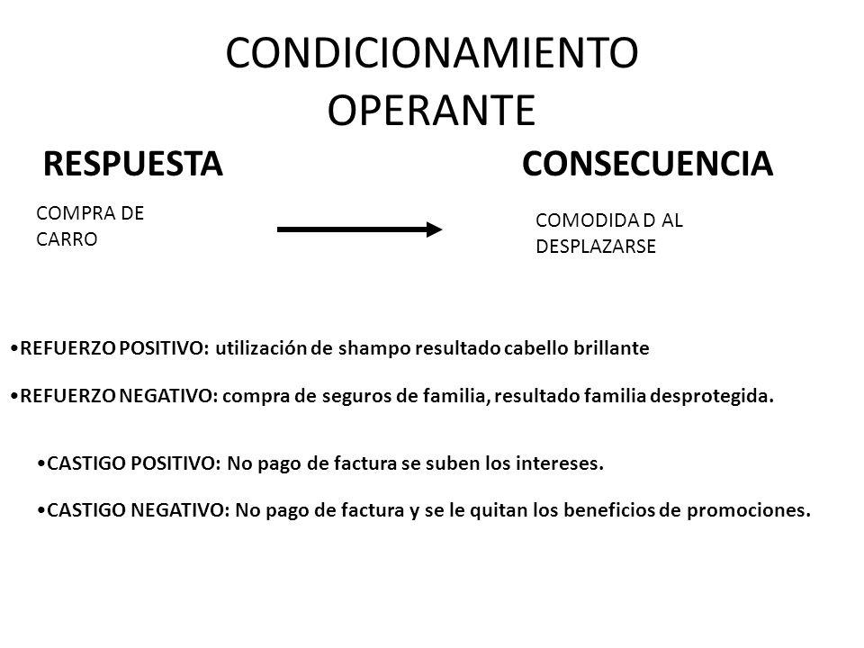 CONDICIONAMIENTO OPERANTE RESPUESTACONSECUENCIA COMPRA DE CARRO COMODIDA D AL DESPLAZARSE REFUERZO POSITIVO: utilización de shampo resultado cabello b