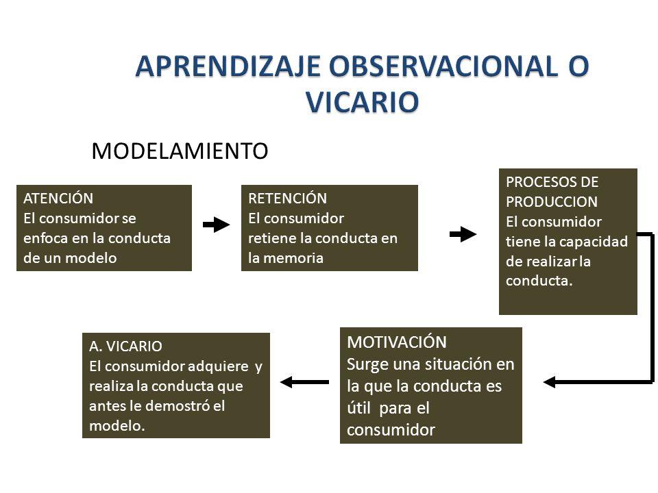 MODELAMIENTO ATENCIÓN El consumidor se enfoca en la conducta de un modelo RETENCIÓN El consumidor retiene la conducta en la memoria PROCESOS DE PRODUC