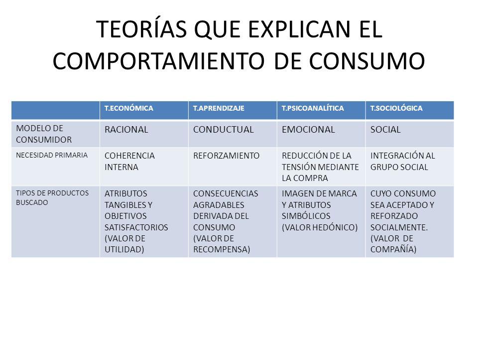 T.ECONÓMICAT.APRENDIZAJET.PSICOANALÍTICAT.SOCIOLÓGICA MODELO DE CONSUMIDOR RACIONALCONDUCTUALEMOCIONALSOCIAL NECESIDAD PRIMARIA COHERENCIA INTERNA REF