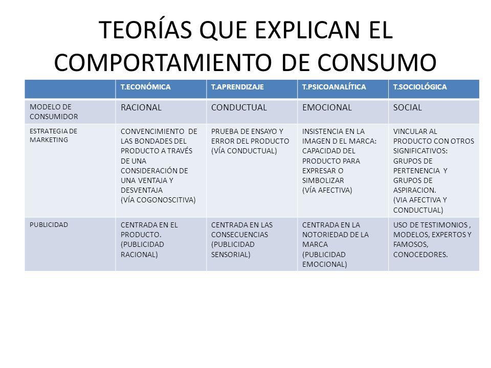 T.ECONÓMICAT.APRENDIZAJET.PSICOANALÍTICAT.SOCIOLÓGICA MODELO DE CONSUMIDOR RACIONALCONDUCTUALEMOCIONALSOCIAL ESTRATEGIA DE MARKETING CONVENCIMIENTO DE