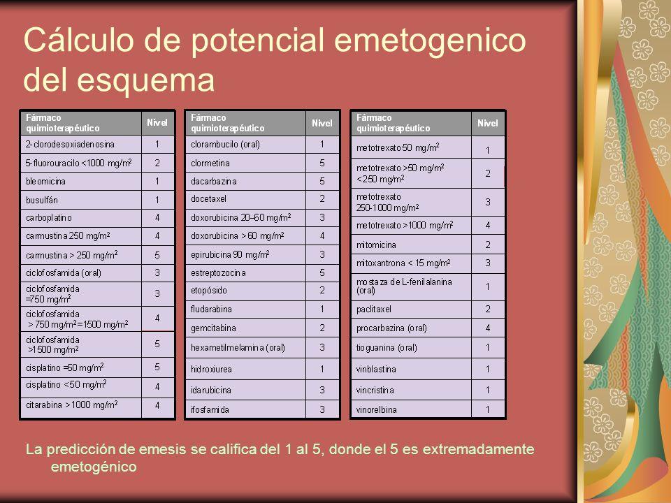 Cálculo de potencial emetogenico del esquema La predicción de emesis se califica del 1 al 5, donde el 5 es extremadamente emetogénico