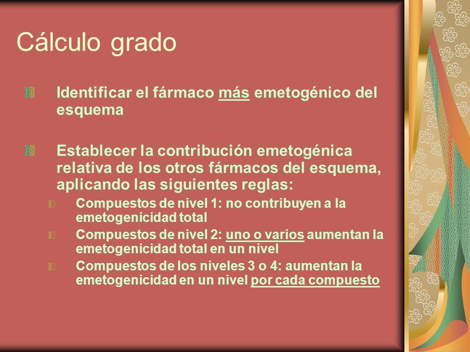 Cálculo grado Identificar el fármaco más emetogénico del esquema Establecer la contribución emetogénica relativa de los otros fármacos del esquema, ap