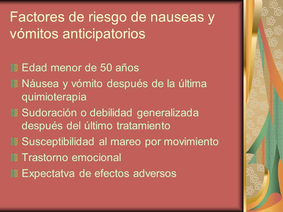 Factores de riesgo de nauseas y vómitos anticipatorios Edad menor de 50 años Náusea y vómito después de la última quimioterapia Sudoración o debilidad