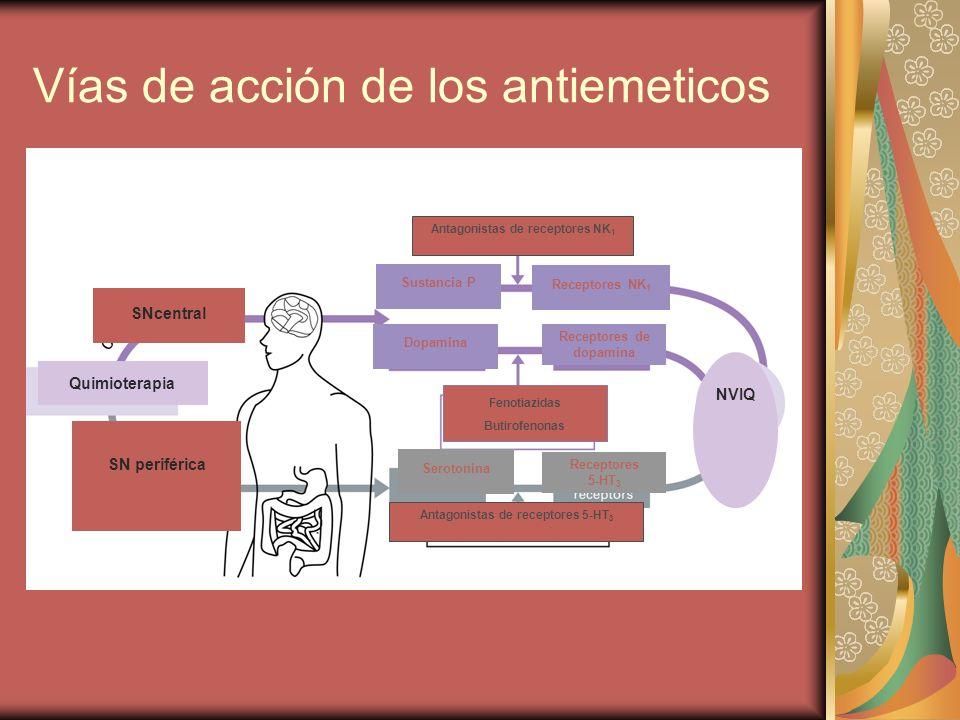 Vías de acción de los antiemeticos Quimioterapia SNcentral SN periférica Sustancia P Dopamina Receptores NK 1 Receptores de dopamina NVIQ Serotonina R