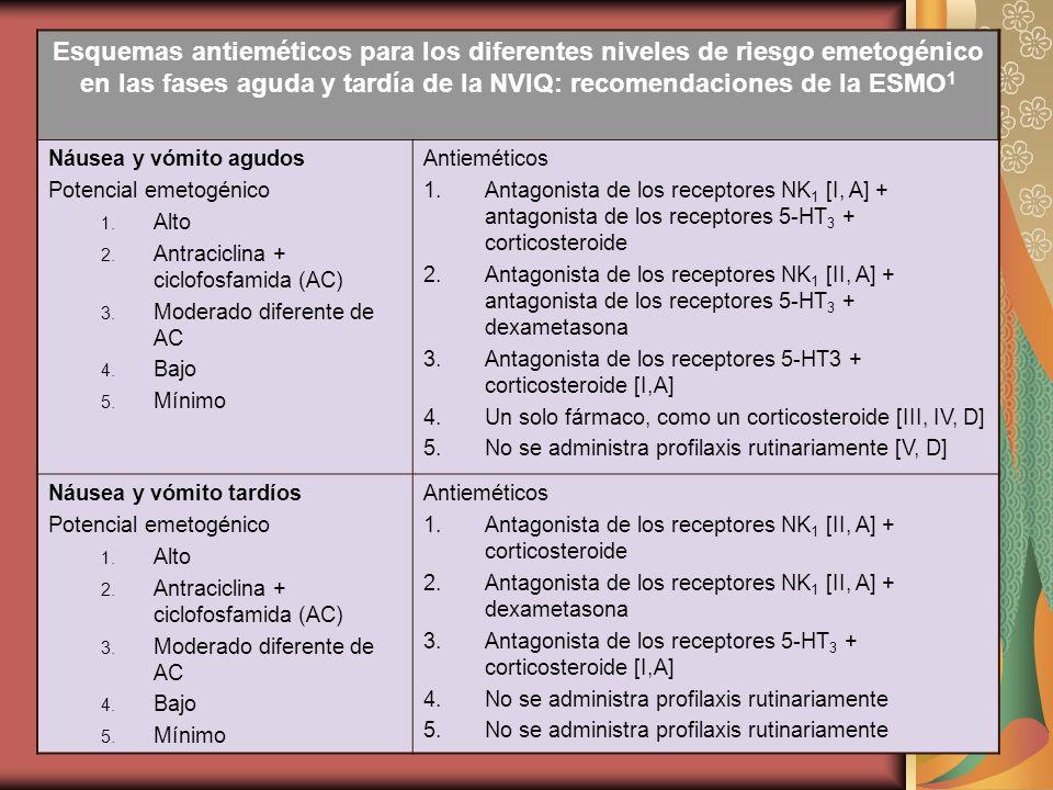 Esquemas antieméticos para los diferentes niveles de riesgo emetogénico en las fases aguda y tardía de la NVIQ: recomendaciones de la ESMO 1 Náusea y