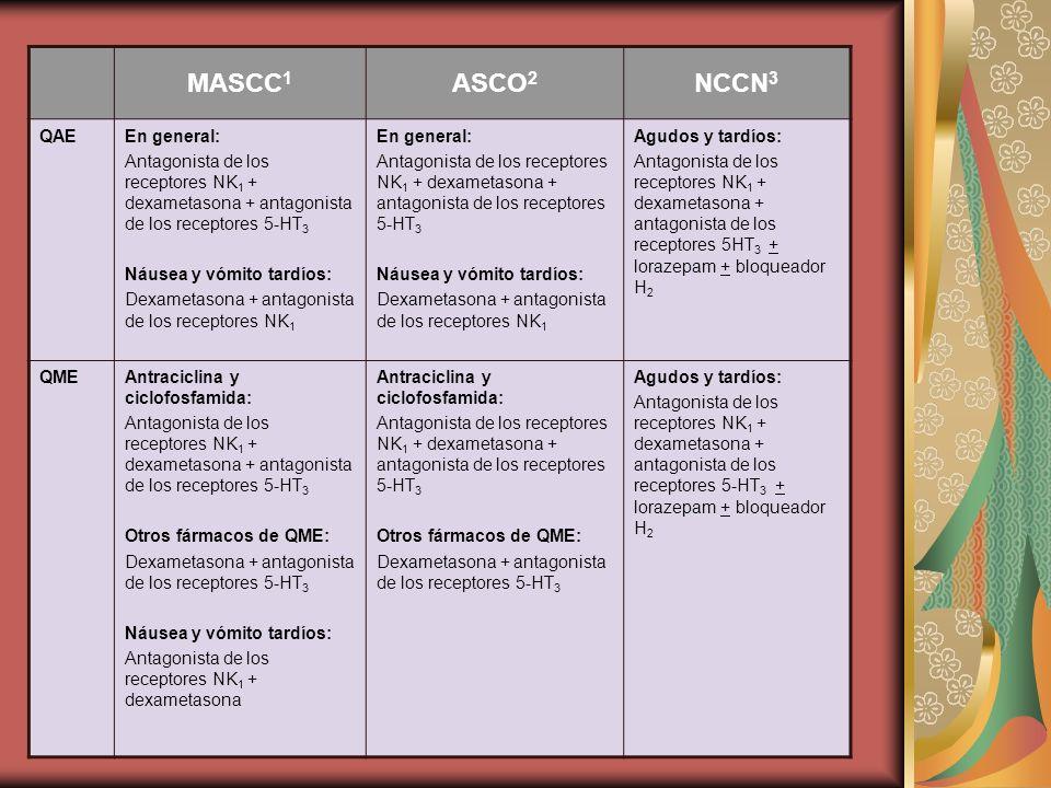 MASCC 1 ASCO 2 NCCN 3 QAEEn general: Antagonista de los receptores NK 1 + dexametasona + antagonista de los receptores 5-HT 3 Náusea y vómito tardíos: