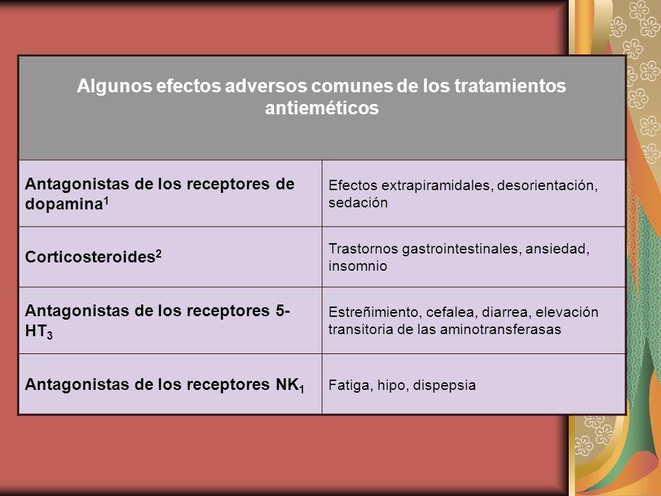 Algunos efectos adversos comunes de los tratamientos antieméticos Antagonistas de los receptores de dopamina 1 Efectos extrapiramidales, desorientació