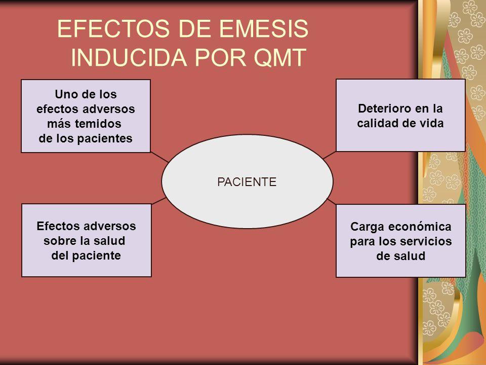EFECTOS DE EMESIS INDUCIDA POR QMT PACIENTE Uno de los efectos adversos más temidos de los pacientes Efectos adversos sobre la salud del paciente Carg