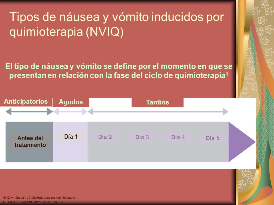 Tipos de náusea y vómito inducidos por quimioterapia (NVIQ) El tipo de náusea y vómito se define por el momento en que se presentan en relación con la