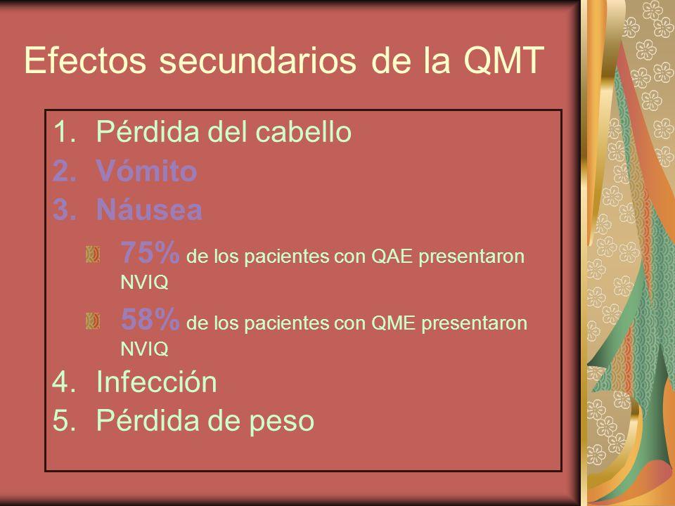 Efectos secundarios de la QMT 1.Pérdida del cabello 2.Vómito 3.Náusea 75% de los pacientes con QAE presentaron NVIQ 58% de los pacientes con QME prese