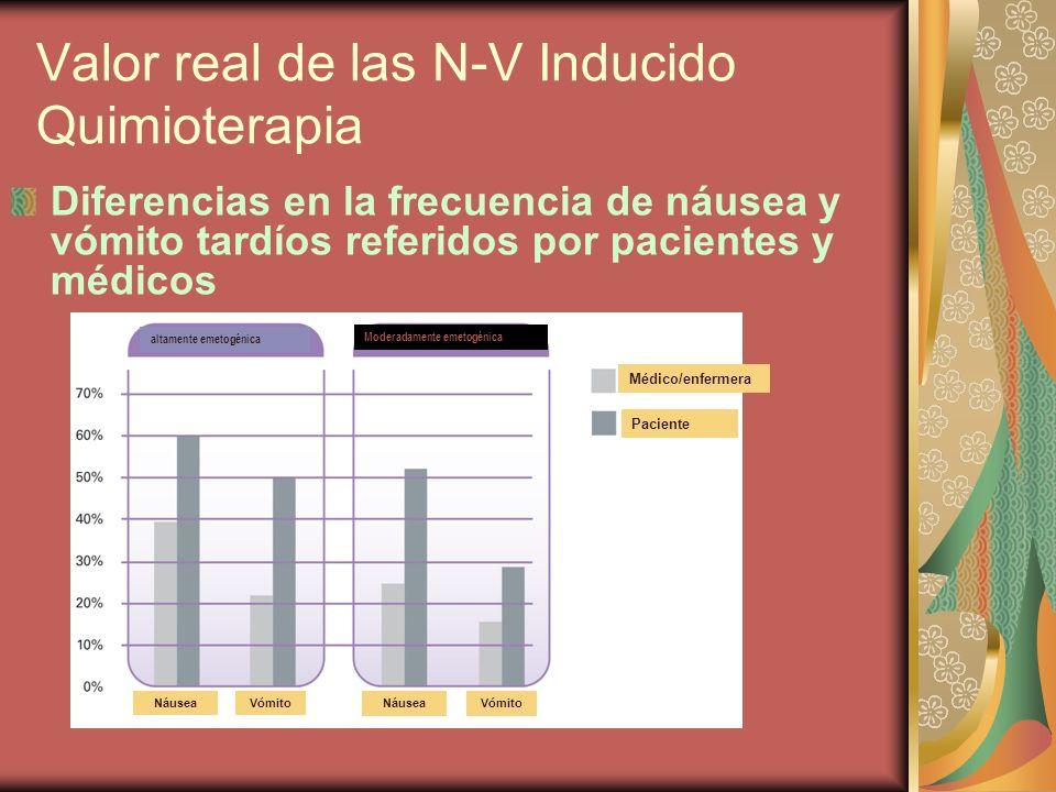 Valor real de las N-V Inducido Quimioterapia Diferencias en la frecuencia de náusea y vómito tardíos referidos por pacientes y médicos altamente emeto