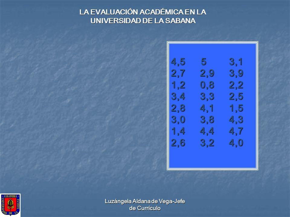 Luzángela Aldana de Vega-Jefe de Currículo LA EVALUACIÓN ACADÉMICA EN LA UNIVERSIDAD DE LA SABANA 4,5 53,1 2,72,93,9 1,20,82,2 3,4 3,32,5 2,84,11,5 3,
