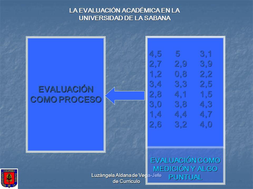 Luzángela Aldana de Vega-Jefe de Currículo EVALUACIÓN COMO PROCESO LA EVALUACIÓN ACADÉMICA EN LA UNIVERSIDAD DE LA SABANA 4,5 53,1 2,72,93,9 1,20,82,2