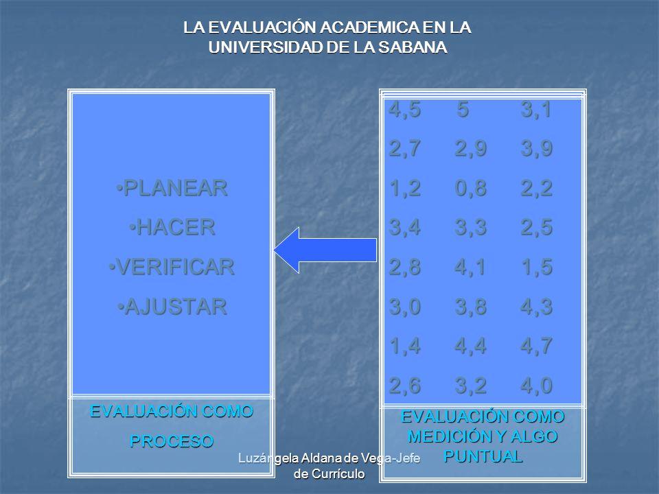 Luzángela Aldana de Vega-Jefe de Currículo PLANEARPLANEAR HACERHACER VERIFICARVERIFICAR AJUSTARAJUSTAR 4,5 53,1 2,72,93,9 1,20,82,2 3,4 3,32,5 2,84,11