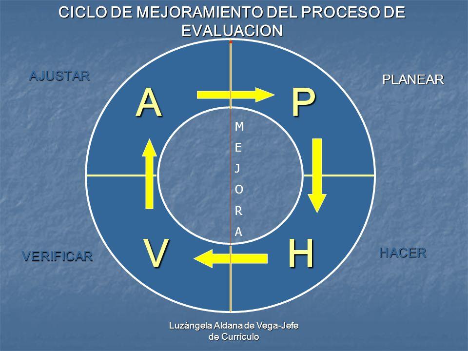 Luzángela Aldana de Vega-Jefe de Currículo P HV A PLANEAR HACER VERIFICAR AJUSTAR CICLO DE MEJORAMIENTO DEL PROCESO DE EVALUACION MEJORAMEJORA