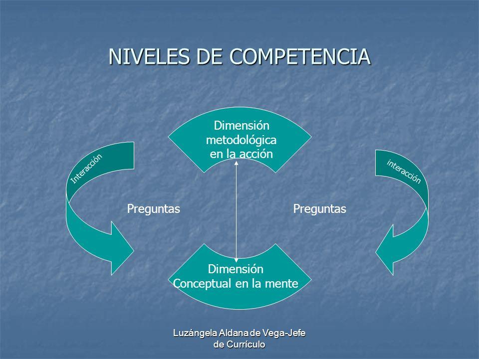 Luzángela Aldana de Vega-Jefe de Currículo NIVELES DE COMPETENCIA Dimensión metodológica en la acción Dimensión Conceptual en la mente Preguntas Inter